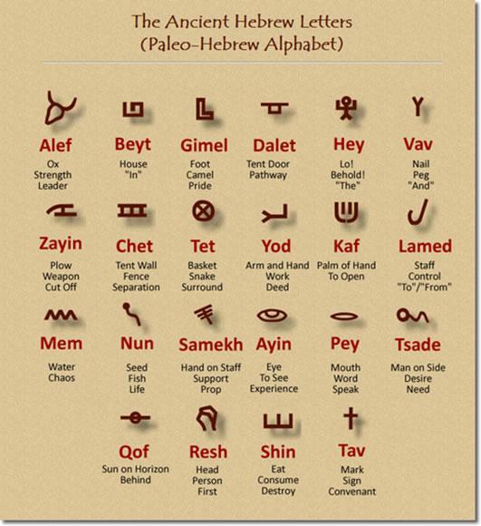Палеоиврит. Еврейский алфавит до Вавилонского плена.