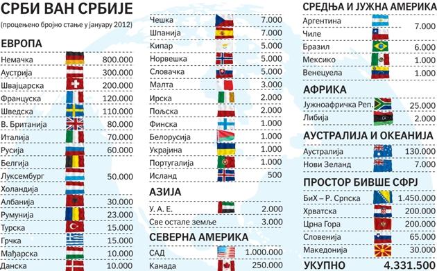 Срби ван Србије (процењено бројно стање у јануару 2012)